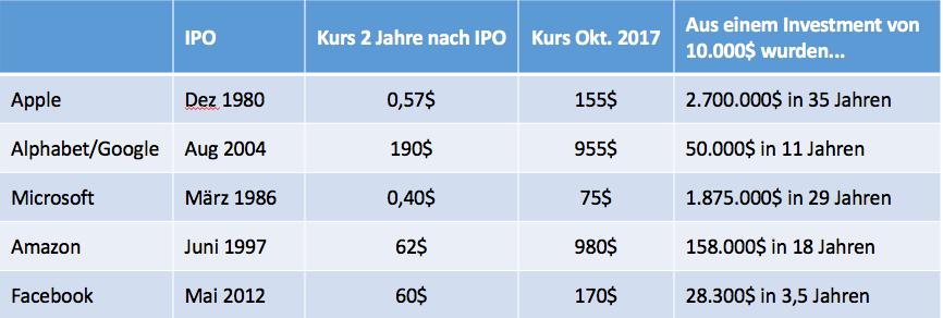 Top5-Aktien