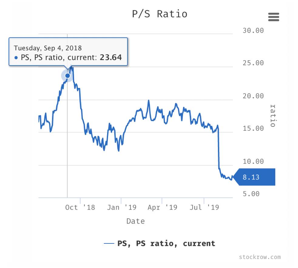 Pluralsight Price-Sales-Ratio