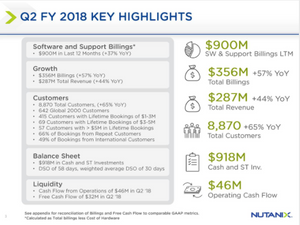 Nutanix Q2 Highlights
