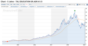 Chart TAL Education Group