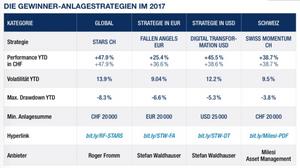 Gewinner-Anlagestrategien 2017