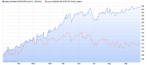 Outperformance Wikifolio High-Tech Stock PIcking Q317