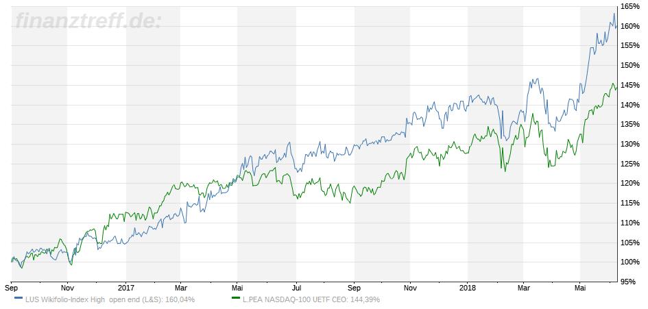 Chartvergleich High-Tech Stock Picking wikifolio - Benchmark