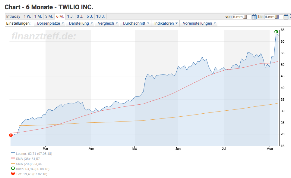 Twilio-Chart