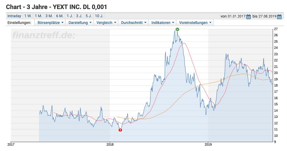 Yext Chart