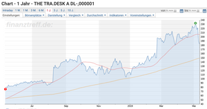 The Trade Desk Chart 1y