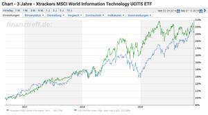wikifolio versus ETF