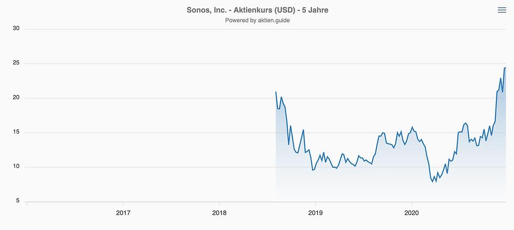 Sonos Aktienkurs