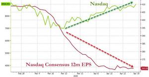 NASDAQ Consensus