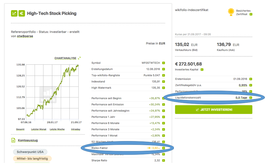 wikifolio High-Tech Stock Picking