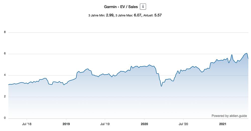 Garmin EV/Sales