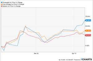 Pluralsight Nutanix Pure Storage Chart