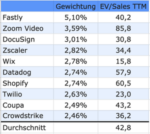 Cloud ETF Top10 Werte