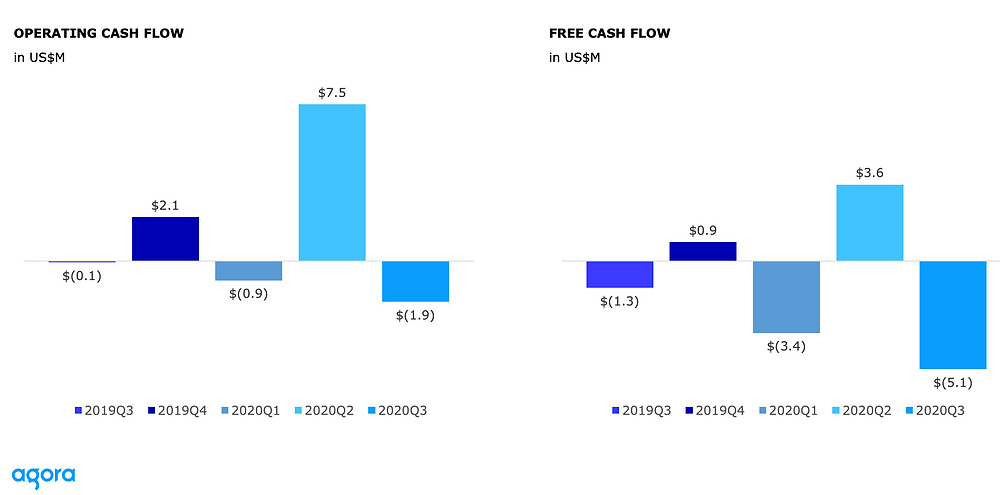 Agora Cashflow