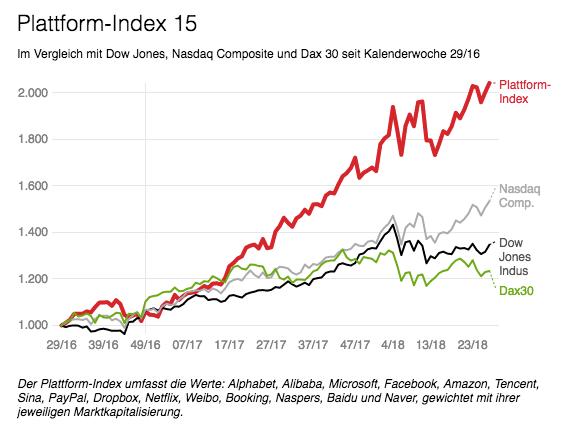 Plattform-Index 15