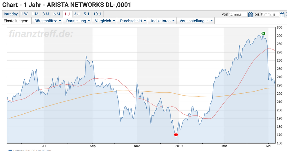 Arista Networks Chart 1y