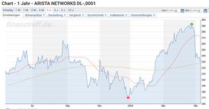 Arista Networks Chart 1y