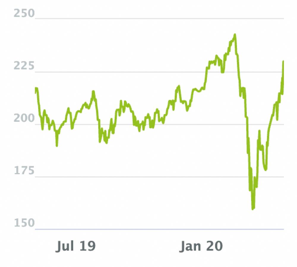 High-Tech Stock Picking wikifolio Chart