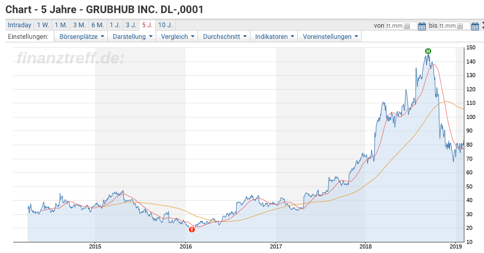 Grubhub Chart