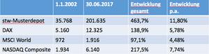 Wertentwicklung 2002-2017