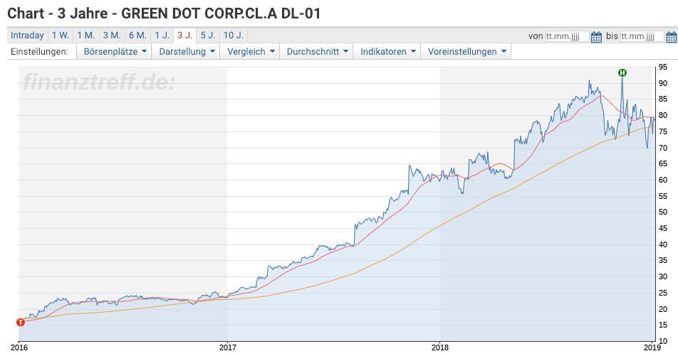 Green Dot Chart 3 Jahre