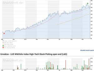 Chart Umstz High-Tech Stock Picking wikifolio