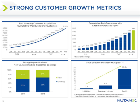 Nutanix Customer Growth