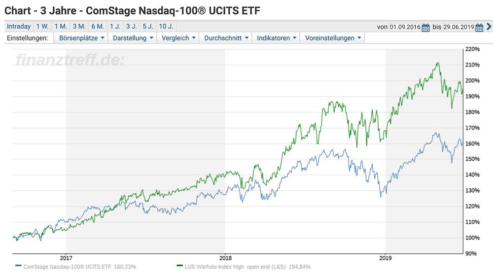 Vergleich wikifolio versus ETF