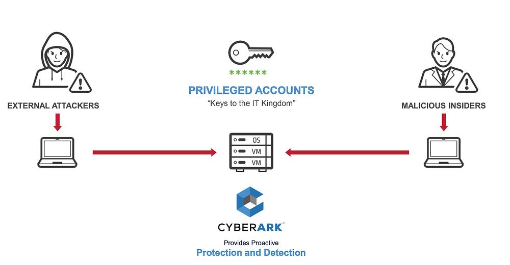 CyberArk Mehrwert