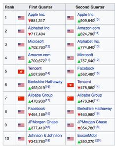 Top10 Unternehmen weltweit
