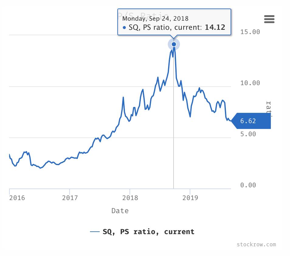 Square Price-Sales-Ratio