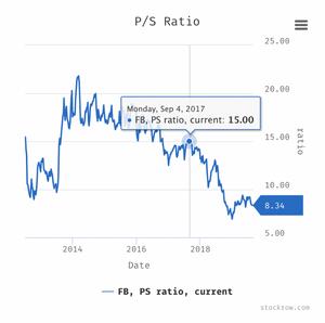 Facebook Price-Sales-Ratio