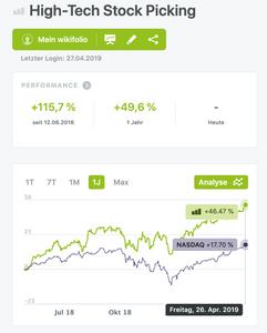 High-Tech Stock Picking wikifolio