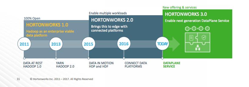 Hortonworks 2011 - 2017