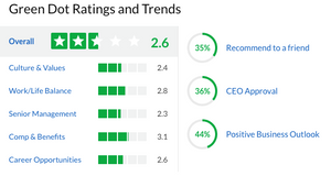 Glassdoor Rating Green Dot