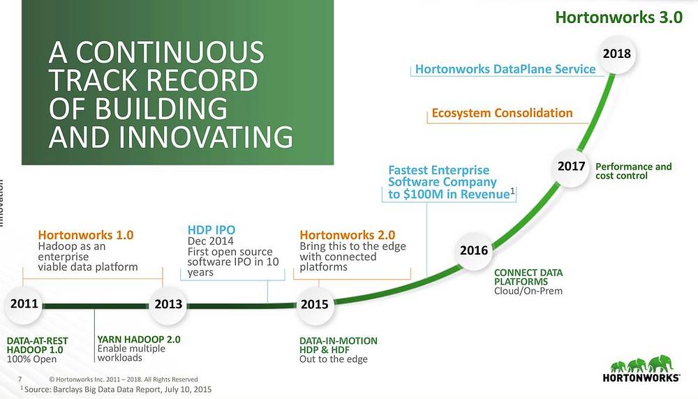 Hortonworks Unternehmensentwicklung