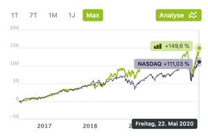 Potperformacen des High-Tech Stock Picking wikifolios