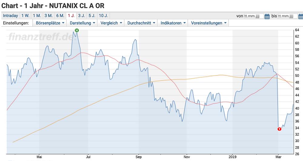 Nutanix Chart 12mo