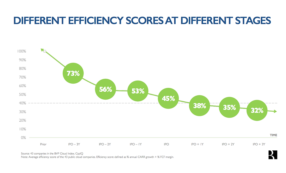 Different efficiency scores at different stages