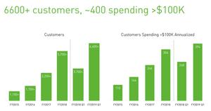 MongoDB Kunden