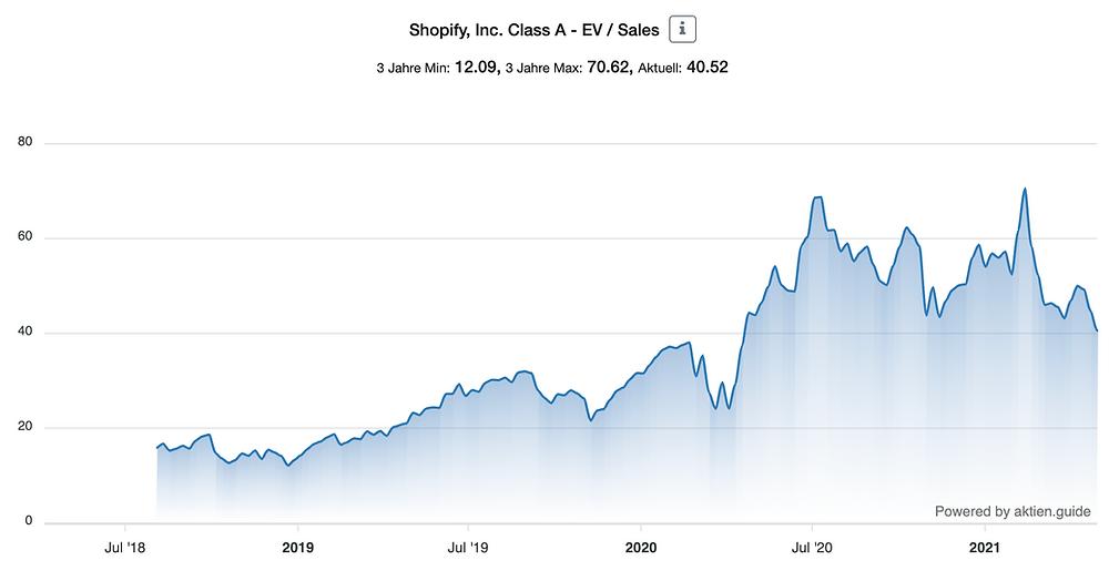 Shopify EV/Sales