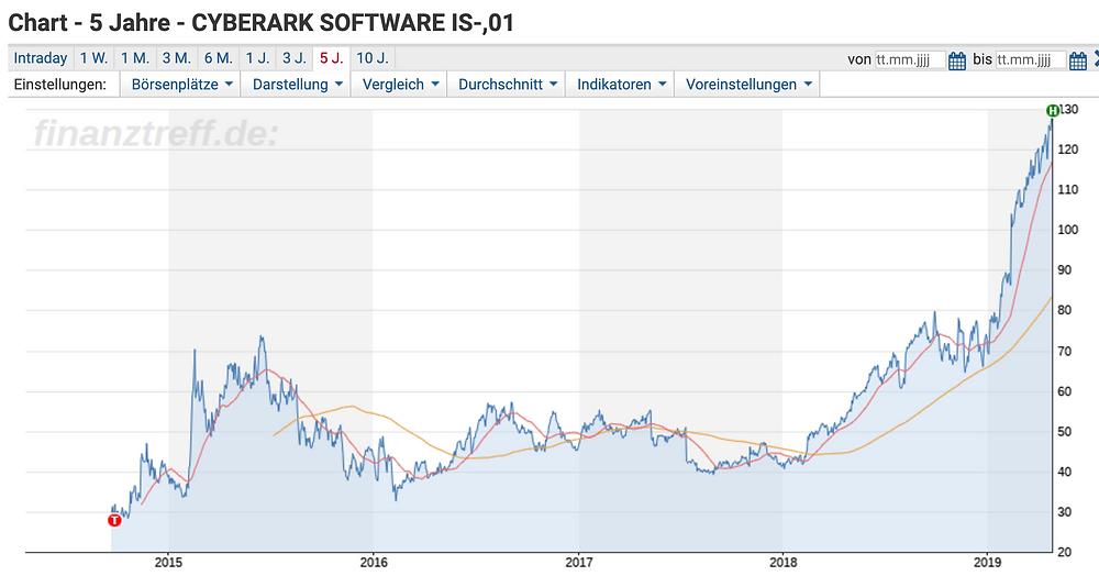 CyberArk Chart 5y