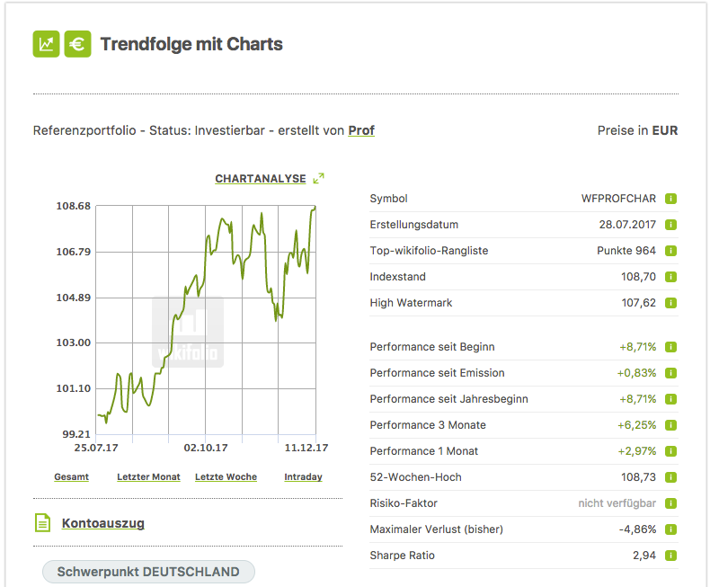 wikifolio Trendfolge mit Charts