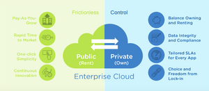 Hybride Cloud mit Nutanix