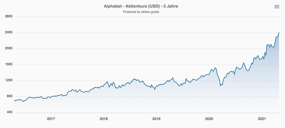 Alphabet Aktienkurs