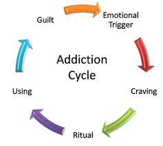 addictions 4