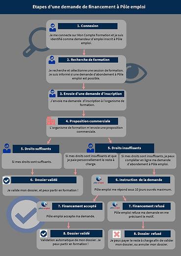 Les étapes pour bénficier de l'abondement CPF Pôle emploi