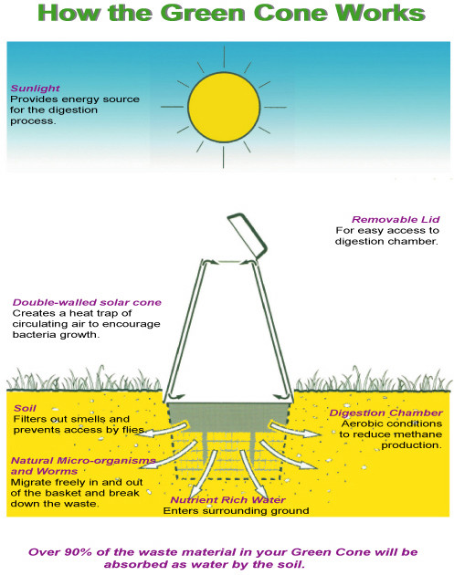 Diagram to show how the Green Cone food waste composter works by solar heating.