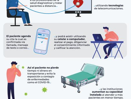 Virtualización de la Atención en Salud con Telemedicina Profesional.