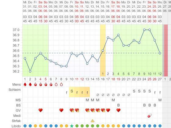Zykluskurve MynFp Verhüung hormonfrei mit NfP nach Sensiplan